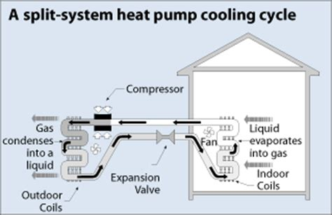 Air Source Heat Pump Cooling Images
