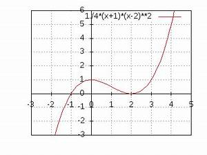 Polynom Nullstellen Berechnen : nullstellen und hnliches ~ Themetempest.com Abrechnung