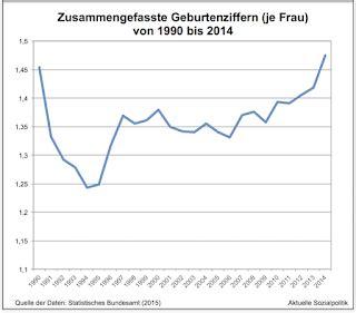 Aktuelle Sozialpolitik Geburtenrate auf dem Höchststand