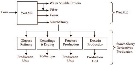 process flow diagram   typical corn processing