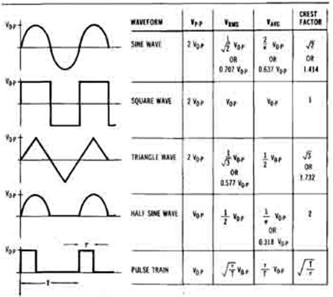 form factor of square wave rms to pp calculator for sine square and triangular waveform
