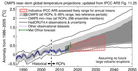 weather uk range forecast met office forecasts 2016 to be year on record carbon brief