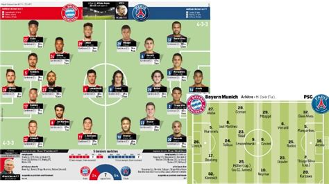 Match : Les compositions de Bayern Munich/PSG selon la ...