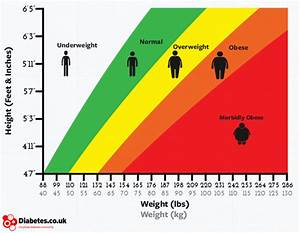 The Bmi Chart Is Antiquated And Misleading  Scientists Say