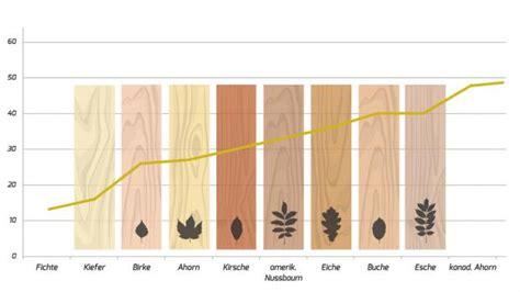 Unterschied Fichte Kiefer by Holzschrauben Vorbohren Warum Ist Das Wichtig