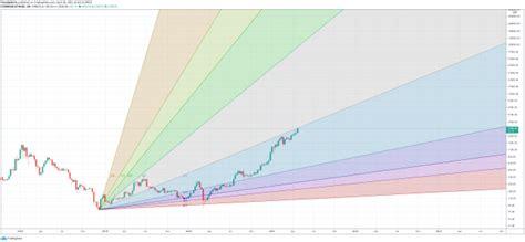 Gann Price-Time Analysis Points To Massive Ethereum Leg Higher