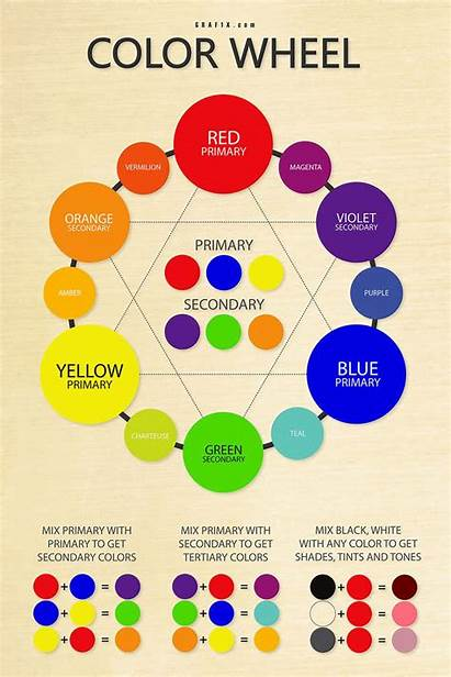 Wheel Mixing Chart Worksheet Class Colors Colour