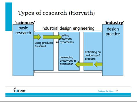 research and design the of practice in design research documenting