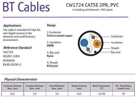 cw1724 white cat5 cable 20m length
