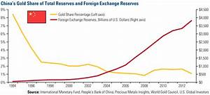 China Holds the Keys to the Gold Market - U.S. Global ...