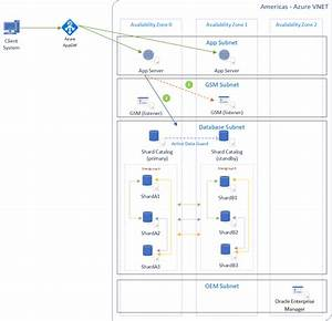 Reference Architectures For Oracle Databases On Azure
