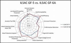 Gf-5 Vs Gf-6a Spider Graph Comparison