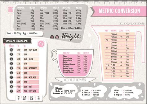 equivalence poids et mesure en cuisine adapter une recette 224 la taille de votre moule fabicooking