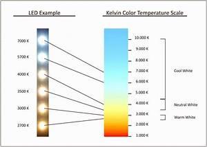 Kelvin Licht Tabelle : what is kelvin temperature led lights canada ~ Orissabook.com Haus und Dekorationen
