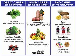 Good Carbs  Bad Carbs  Why Carbohydrates Matter To You