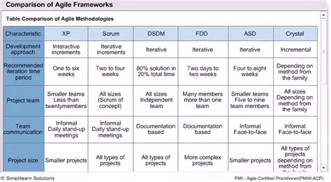 Project Management Sle by Posts Makedesign