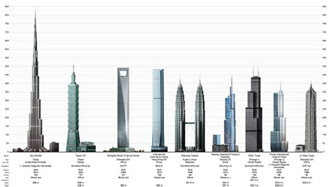 Tallest Skyscrapers In The World - Sector Definition