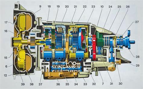 Automatic Transmission Erratic Shifts