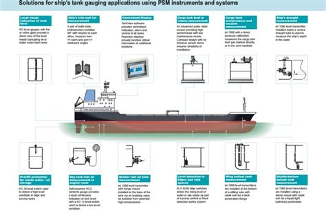 Marine Fuel Tank Monitoring System by Marine Tank Liquid Level And Pressure Measurement Ctc B