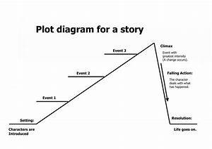 Plot Diagram Worksheet  U2013 Cinderella Plot Diagram