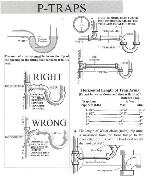 Sink Gurgles When It Rains by 25 Best Ideas About Plumbing Vent On Bathroom