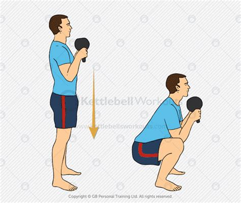 squat kettlebell goblet squats exercises exercise workouts know need conclusions