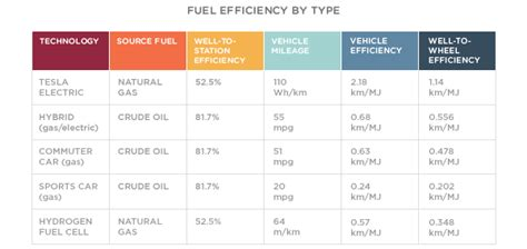 Electric Car Efficiency by No Petroleum Vehicles It 180 S Their Time 10 Electric Car
