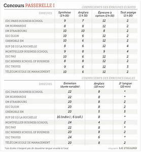 Concours Passerelle 1 : tout savoir sur le concours passerelle 1 le figaro etudiant ~ Medecine-chirurgie-esthetiques.com Avis de Voitures