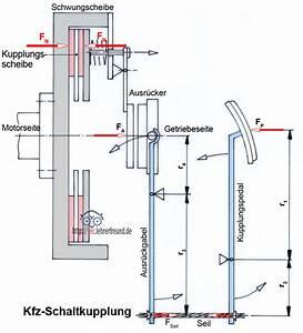 Getriebe Berechnen : reibung 2 haftreibung gleitreibung rollreibung tec lehrerfreund ~ Themetempest.com Abrechnung