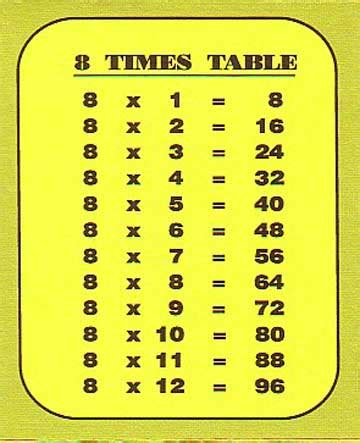 8 times tables chart lets revise our 8 times tables samsrb