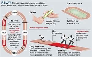 Olympic Games 2012  Athletics