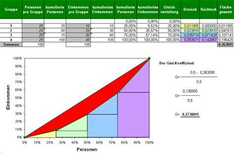 statistische berechnungen zu loehnen und gehaeltern
