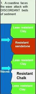 Gcse Landforms Of Coastal Erosion  What Are The Landforms