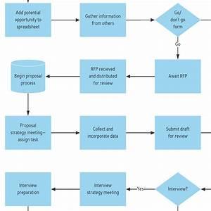 Template  Business Process Map  U2013 Lucidchart