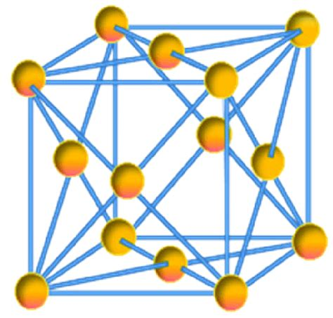 Diagram Of Atom Gold by Unit Cell Of Gold Is Constituted Of 4 Gold Atoms