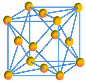 Unit Cell Of Gold Crystal Is Constituted Of 4 Gold Atoms