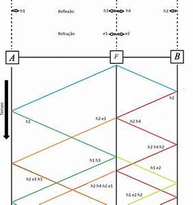 8  Diagrama De Lattice Para O Circuito Analisado  Fonte