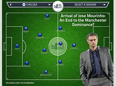 Jose Mourinho An End to the Manchester Dominance