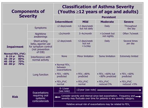 asthma clinical manifestations  management  clinical advisor