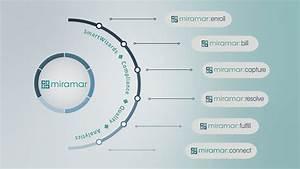 Convey Health Solutions Enterprise Technology Platform Now ...