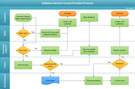 Sales Process Flow Chart Examples
