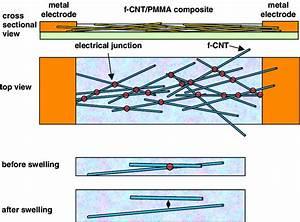 Schematic Diagram Of Junction Resistance Change Between