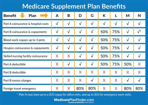 What is the difference between primary and secondary insurance? 7 Important Things You Never Knew About Medicare