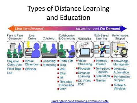 distance education emerging technologies