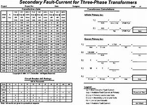 Fault current calculations with short circuit tables and for Table 1 distribution equipment short circuit test data