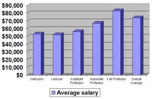 Marine Biologist Average Salary