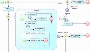 Collaboration And Process Diagrams  Bpmn