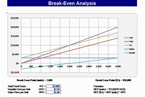 Download Break-even chart