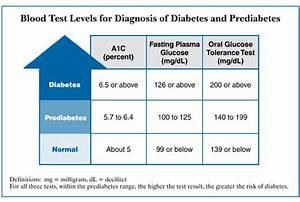 Non Fasting Sugar Level Chart A1c Calculator Chart Diabetes Inc