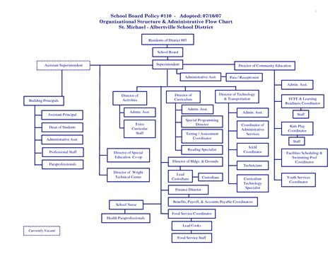 organizational flow chart 7 best images of executive assistant flowchart organizational flow chart exles church